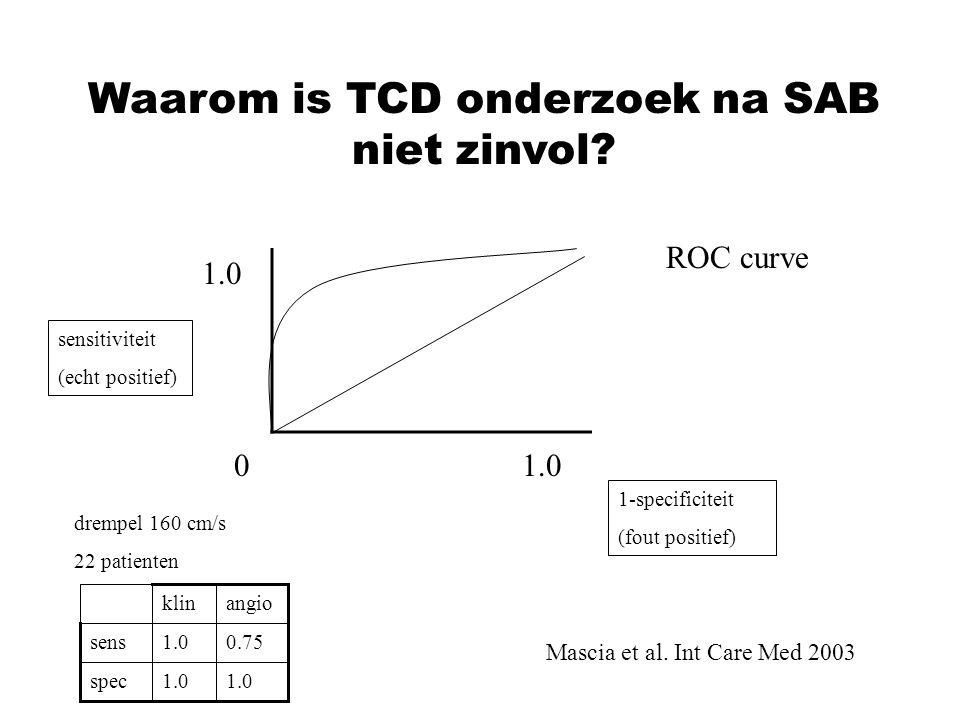Waarom is TCD onderzoek na SAB niet zinvol? Mascia et al. Int Care Med 2003 sensitiviteit (echt positief) 1-specificiteit (fout positief) 01.0 1.0 ROC