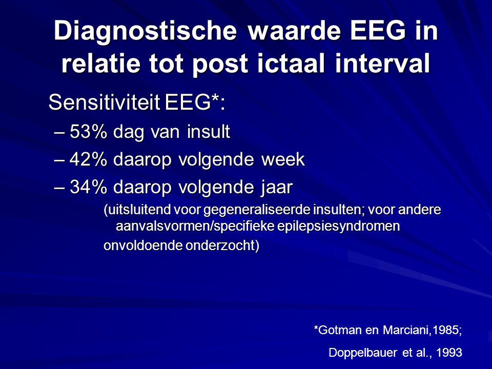 Sensitiviteit EEG*: –53% dag van insult –42% daarop volgende week –34% daarop volgende jaar (uitsluitend voor gegeneraliseerde insulten; voor andere aanvalsvormen/specifieke epilepsiesyndromen onvoldoende onderzocht) Diagnostische waarde EEG in relatie tot post ictaal interval *Gotman en Marciani,1985; Doppelbauer et al., 1993