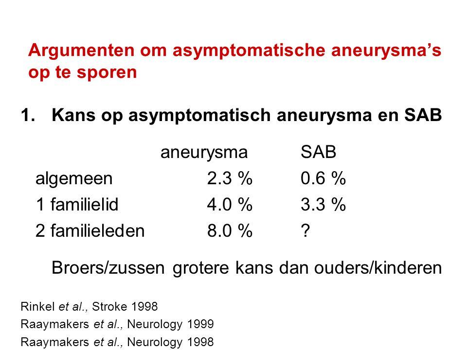 Argumenten om asymptomatische aneurysma's op te sporen 1.Kans op asymptomatisch aneurysma en SAB aneurysmaSAB algemeen2.3 %0.6 % 1 familielid4.0 %3.3 % 2 familieleden8.0 %.