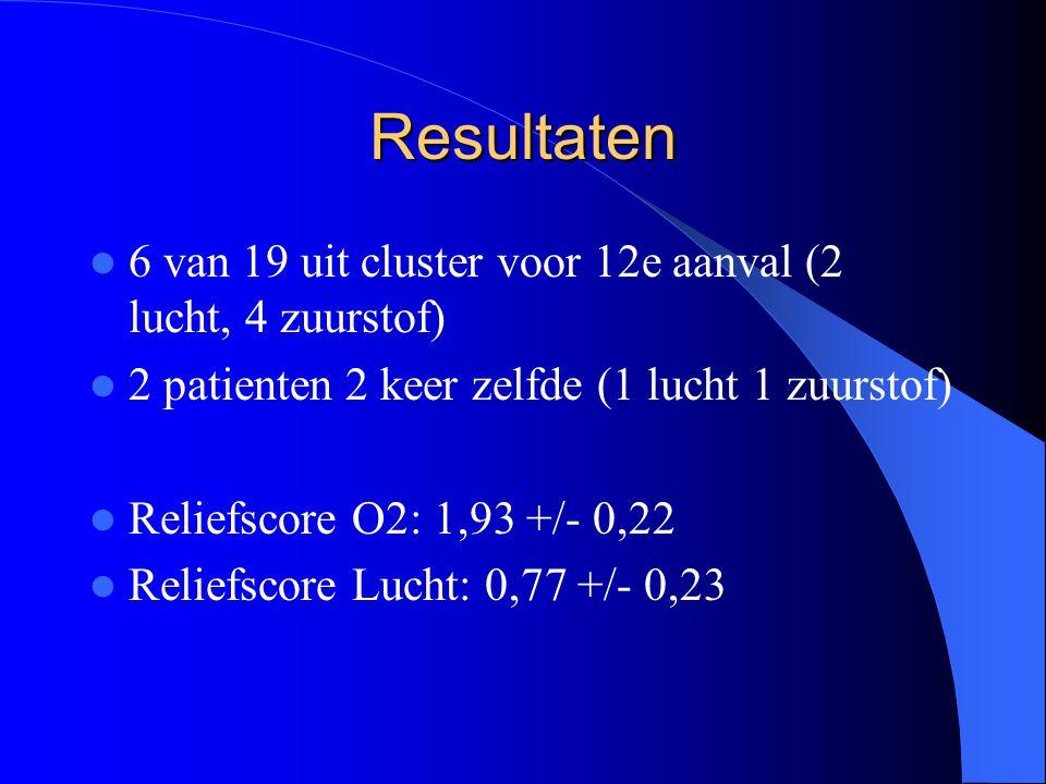 Resultaten 6 van 19 uit cluster voor 12e aanval (2 lucht, 4 zuurstof) 2 patienten 2 keer zelfde (1 lucht 1 zuurstof) Reliefscore O2: 1,93 +/- 0,22 Reliefscore Lucht: 0,77 +/- 0,23