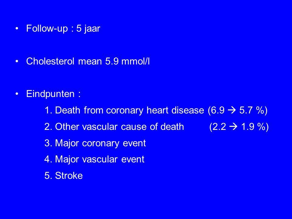 Follow-up : 5 jaar Cholesterol mean 5.9 mmol/l Eindpunten : 1. Death from coronary heart disease (6.9  5.7 %) 2. Other vascular cause of death (2.2 