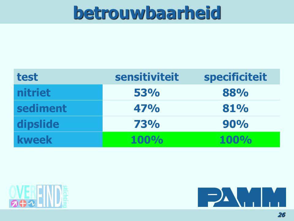 betrouwbaarheid26 testsensitiviteitspecificiteit nitriet53%88% sediment47%81% dipslide73%90% kweek100%