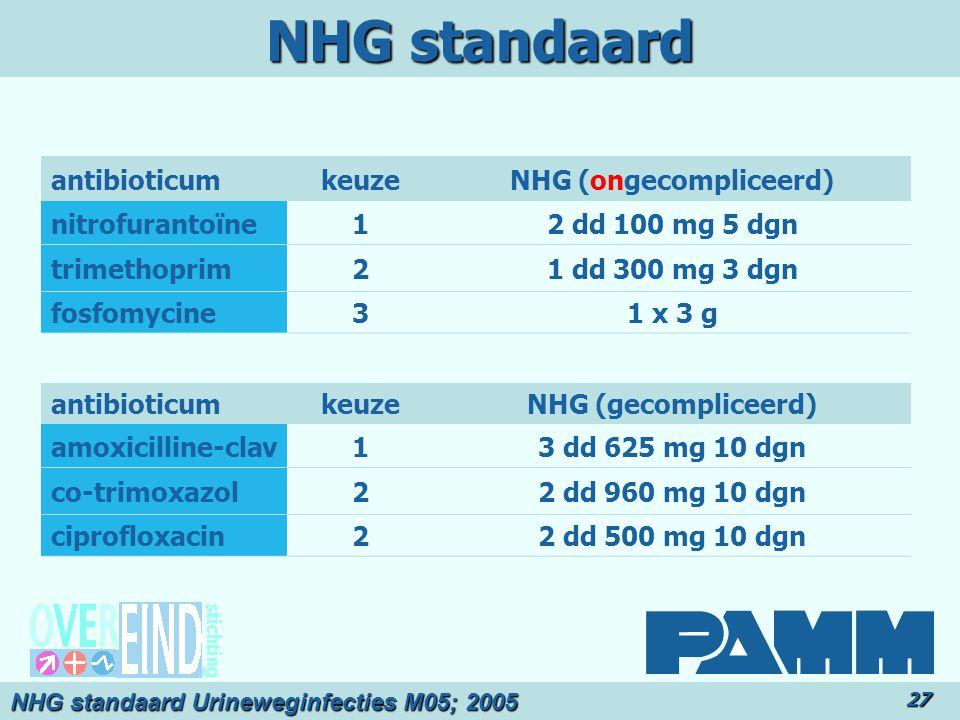 NHG standaard 27 antibioticumkeuzeNHG (ongecompliceerd) nitrofurantoïne12 dd 100 mg 5 dgn trimethoprim21 dd 300 mg 3 dgn fosfomycine31 x 3 g antibioticumkeuzeNHG (gecompliceerd) amoxicilline-clav13 dd 625 mg 10 dgn co-trimoxazol22 dd 960 mg 10 dgn ciprofloxacin22 dd 500 mg 10 dgn NHG standaard Urineweginfecties M05; 2005