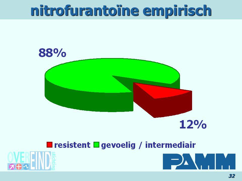 nitrofurantoïne empirisch 32