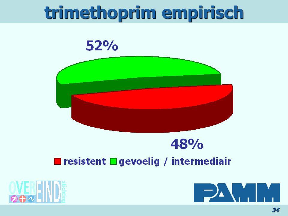 trimethoprim empirisch 34