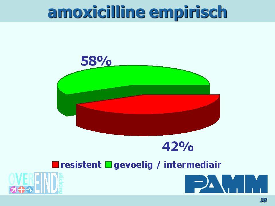 amoxicilline empirisch 38