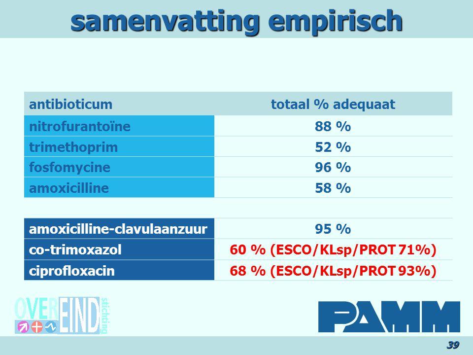 samenvatting empirisch 39 antibioticumtotaal % adequaat nitrofurantoïne88 % trimethoprim52 % fosfomycine96 % amoxicilline58 % amoxicilline-clavulaanzuur95 % co-trimoxazol60 % (ESCO/KLsp/PROT 71%) ciprofloxacin68 % (ESCO/KLsp/PROT 93%)