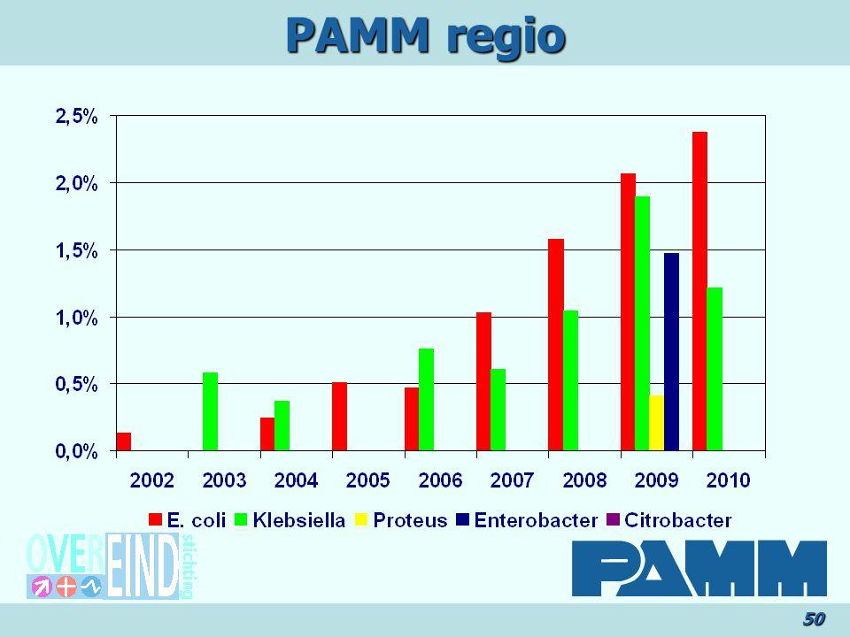 50 PAMM regio
