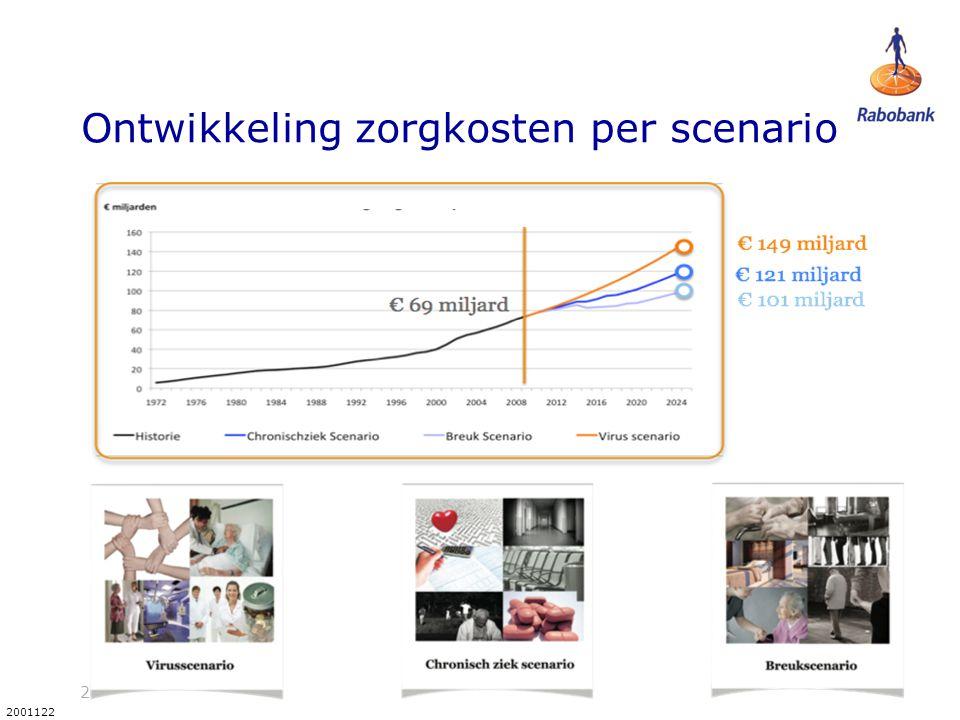 23 2001122 Ontwikkeling zorgkosten per scenario