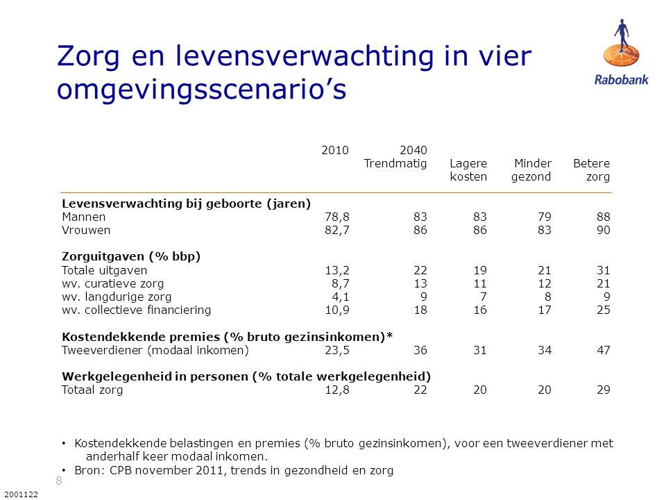 8 2001122 Zorg en levensverwachting in vier omgevingsscenario's 2010 2040 TrendmatigLagereMinderBetere kostengezondzorg Levensverwachting bij geboorte (jaren) Mannen 78,8 83 83 79 88 Vrouwen 82,7 86 86 83 90 Zorguitgaven (% bbp) Totale uitgaven 13,2 22 19 21 31 wv.