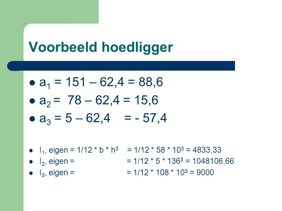 Voorbeeld hoedligger a 1 = 151 – 62,4 = 88,6 a 2 = 78 – 62,4 = 15,6 a 3 = 5 – 62,4 = - 57,4 I 1, eigen = 1/12 * b * h 3 = 1/12 * 58 * 10 3 = 4833,33 I