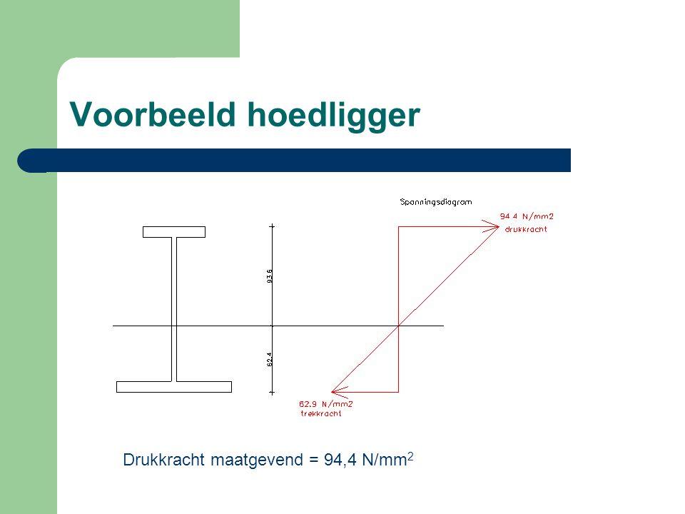 Voorbeeld hoedligger Drukkracht maatgevend = 94,4 N/mm 2