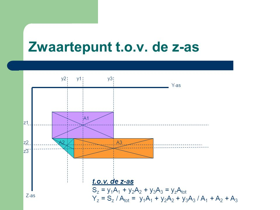 Zwaartepunt t.o.v. de z-as Y-as Z-as z1 z2 z3 y2y1y3 A1 A3A2 t.o.v. de z-as S z = y 1 A 1 + y 2 A 2 + y 3 A 3 = y z A tot Y z = S z / A tot = y 1 A 1