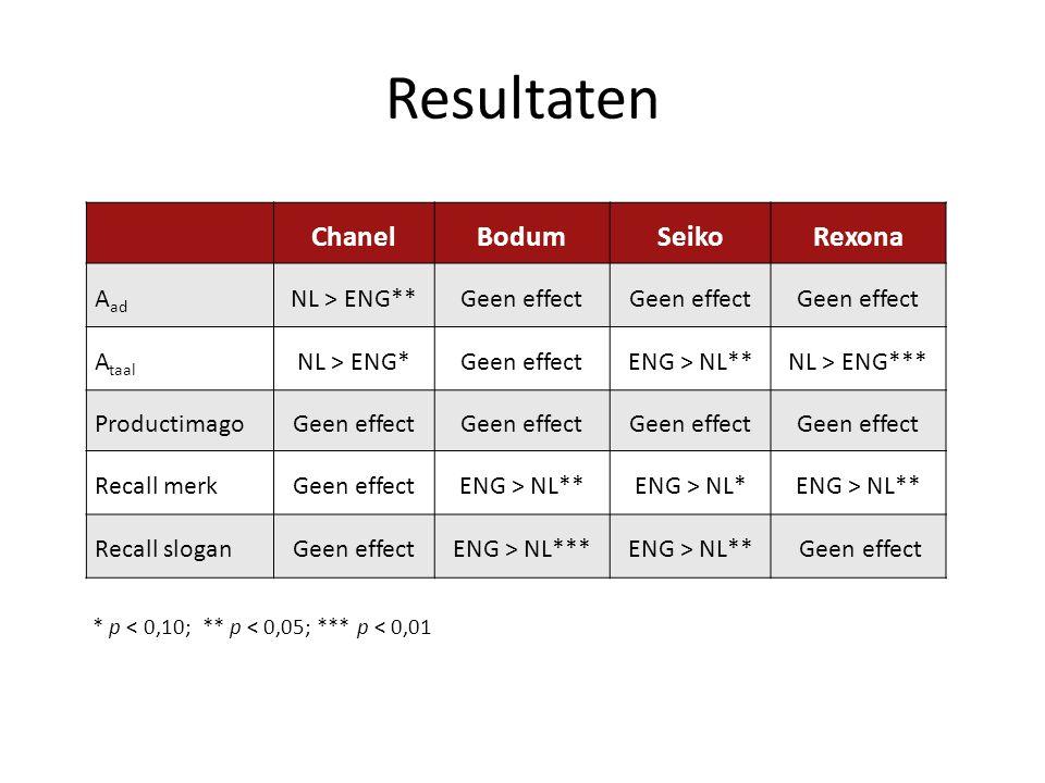 Resultaten ChanelBodumSeikoRexona A ad NL > ENG**Geen effect A taal NL > ENG*Geen effectENG > NL**NL > ENG*** ProductimagoGeen effect Recall merkGeen