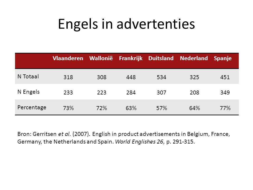 Engels in advertenties VlaanderenWalloniëFrankrijkDuitslandNederlandSpanje N Totaal 318308448534325451 N Engels 233223284307208349 Percentage 73%72%63