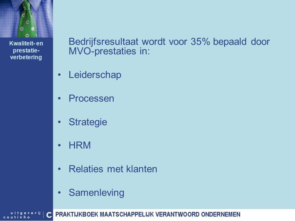 Bedrijfsresultaat wordt voor 35% bepaald door MVO-prestaties in: Leiderschap Processen Strategie HRM Relaties met klanten Samenleving Kwaliteit- en pr