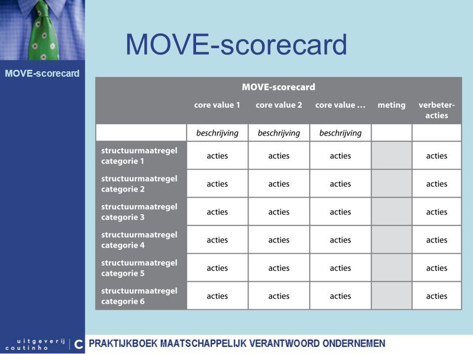 MOVE-scorecard