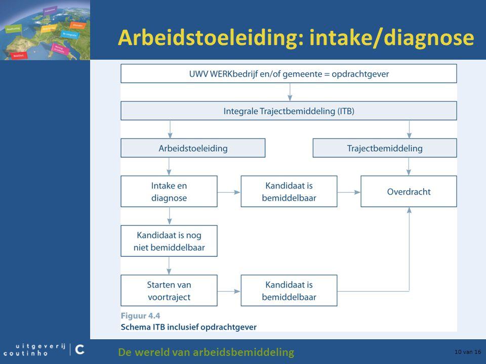 De wereld van arbeidsbemiddeling 10 van 16 Arbeidstoeleiding: intake/diagnose