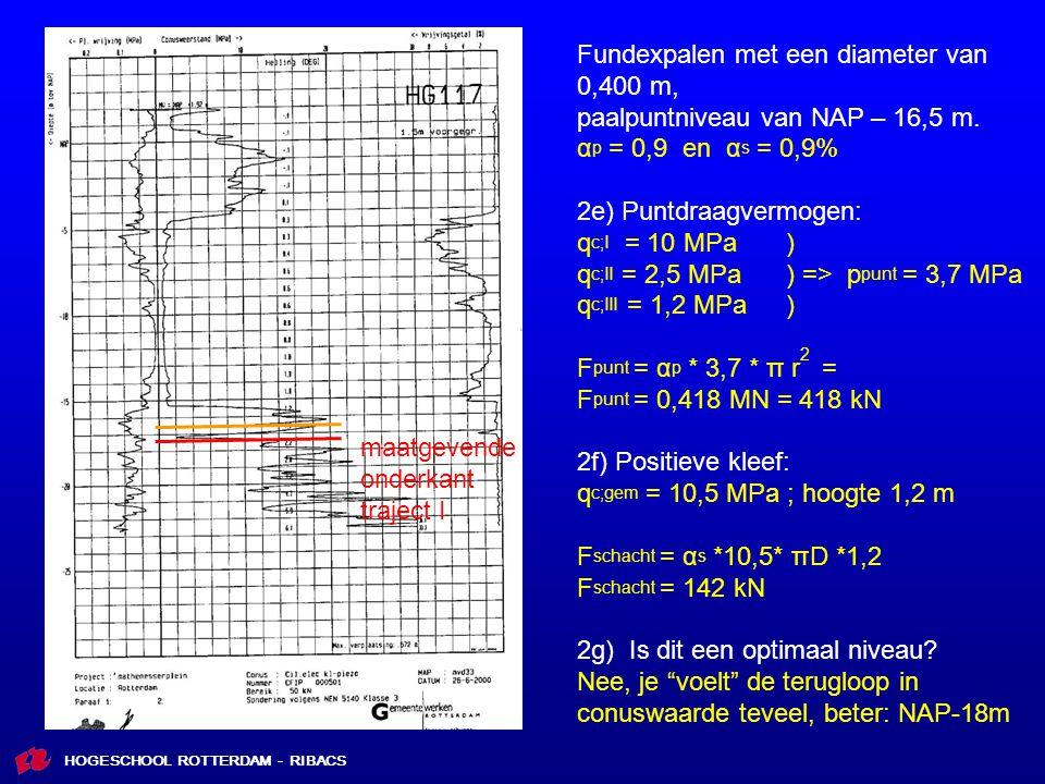 HOGESCHOOL ROTTERDAM - RIBACS Fundexpalen met een diameter van 0,400 m, paalpuntniveau van NAP – 16,5 m. α p = 0,9 en α s = 0,9% 2e) Puntdraagvermogen
