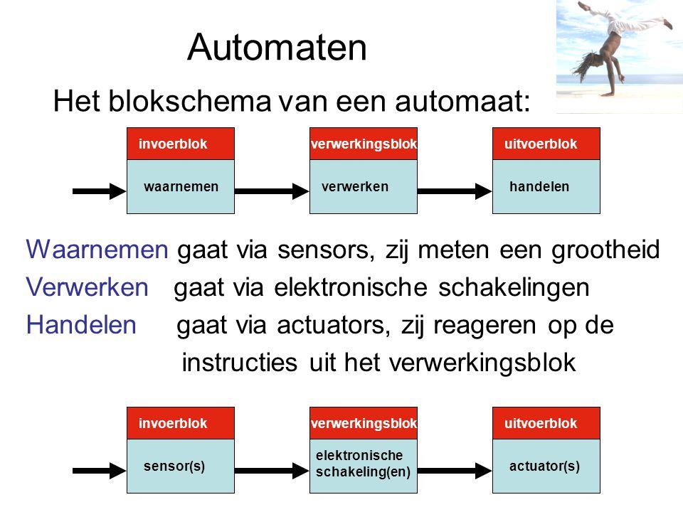 Automaten Het blokschema van een automaat: invoerblokverwerkingsblok invoerblokverwerkingsblok uitvoerblok waarnemenverwerkenhandelen sensor(s) elektronische schakeling(en) actuator(s) Waarnemen gaat via sensors, zij meten een grootheid Verwerken gaat via elektronische schakelingen Handelen gaat via actuators, zij reageren op de instructies uit het verwerkingsblok