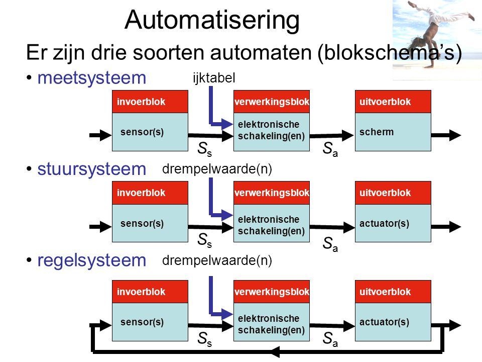 Automatisering invoerblok verwerkingsblok uitvoerblok sensor(s) elektronische schakeling(en) actuator(s) scherm drempelwaarde(n) SsSs SsSs SsSs SaSa SaSa SaSa stuursysteem regelsysteem Er zijn drie soorten automaten (blokschema's) meetsysteem ijktabel