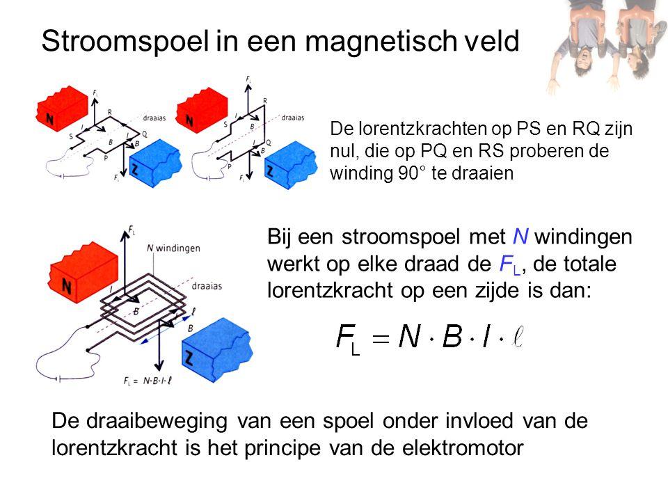 Stroomspoel in een magnetisch veld De lorentzkrachten op PS en RQ zijn nul, die op PQ en RS proberen de winding 90° te draaien Bij een stroomspoel met