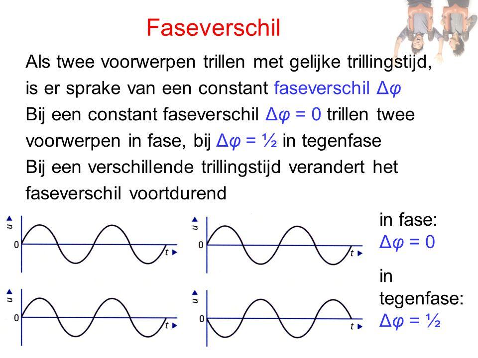 Faseverschil Als twee voorwerpen trillen met gelijke trillingstijd, is er sprake van een constant faseverschil Δφ Bij een constant faseverschil Δφ = 0 trillen twee voorwerpen in fase, bij Δφ = ½ in tegenfase Bij een verschillende trillingstijd verandert het faseverschil voortdurend in fase: Δφ = 0 in tegenfase: Δφ = ½