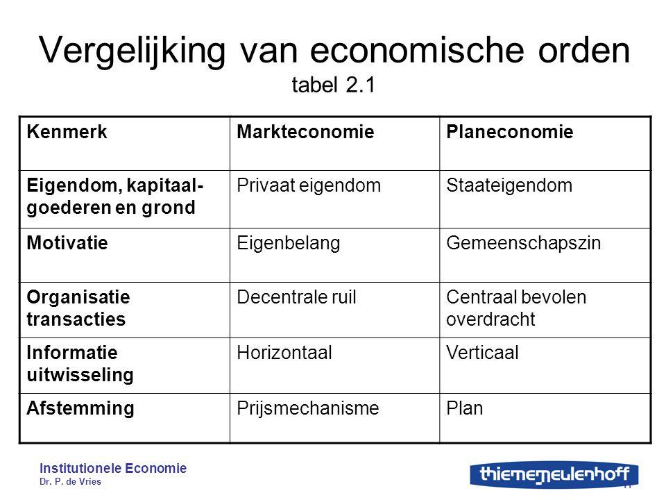 Institutionele Economie Dr. P. de Vries 11 Vergelijking van economische orden tabel 2.1 KenmerkMarkteconomiePlaneconomie Eigendom, kapitaal- goederen