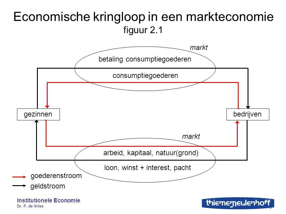 Institutionele Economie Dr. P. de Vries 5 Economische kringloop in een markteconomie figuur 2.1 gezinnenbedrijven consumptiegoederen betaling consumpt