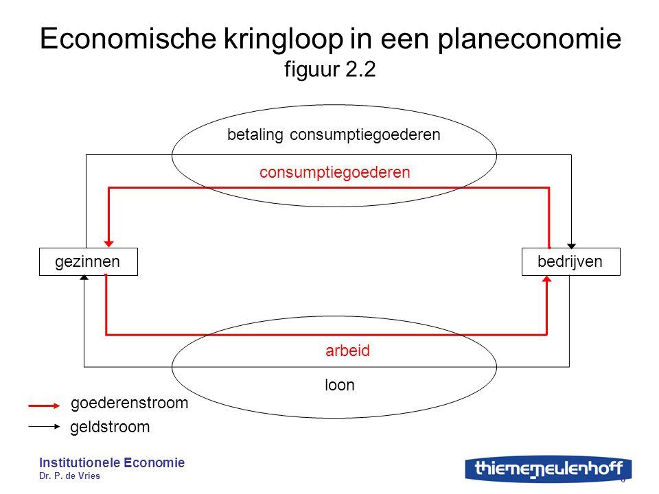 Institutionele Economie Dr. P. de Vries 6 Economische kringloop in een planeconomie figuur 2.2 gezinnenbedrijven consumptiegoederen betaling consumpti
