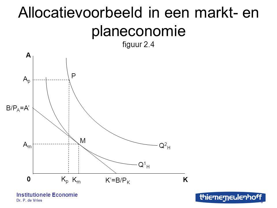 Institutionele Economie Dr. P. de Vries 8 Allocatievoorbeeld in een markt- en planeconomie figuur 2.4 K A 0 KmKm AmAm KpKp ApAp B/P A =A' K'=B/P K P M