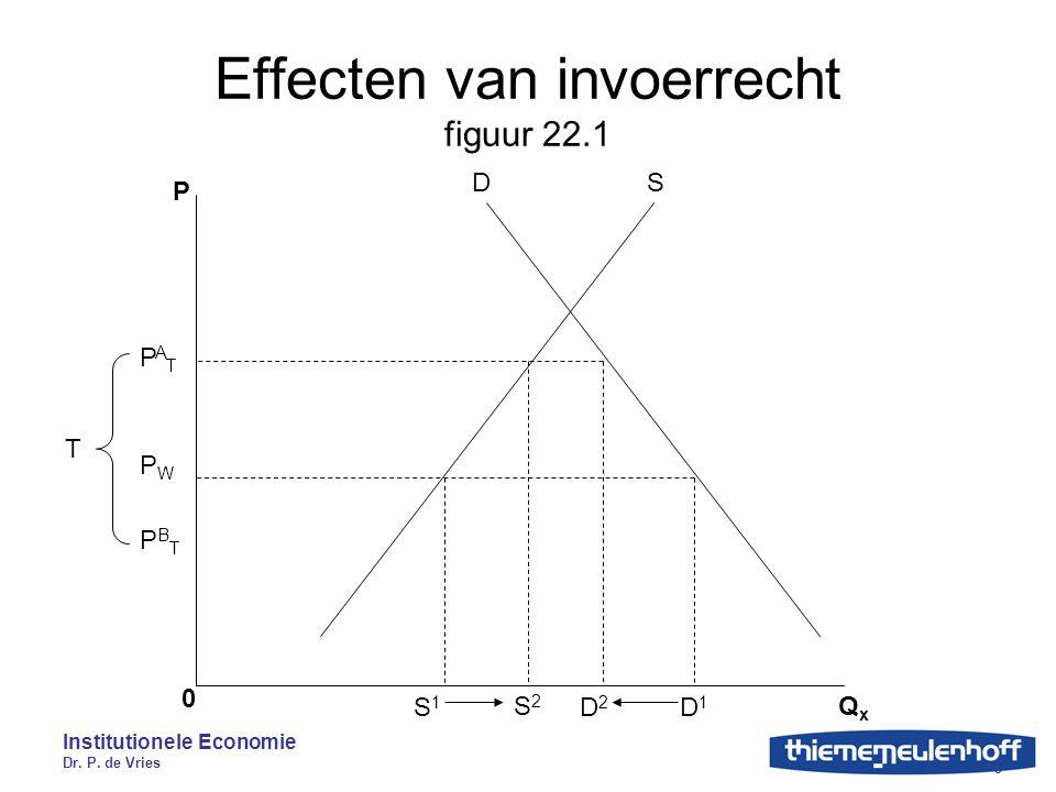 Institutionele Economie Dr. P. de Vries 3 Effecten van invoerrecht figuur 22.1 P 0 QxQx SD S1S1 S2S2 D2D2 D1D1 PATPAT PBTPBT PWPW T