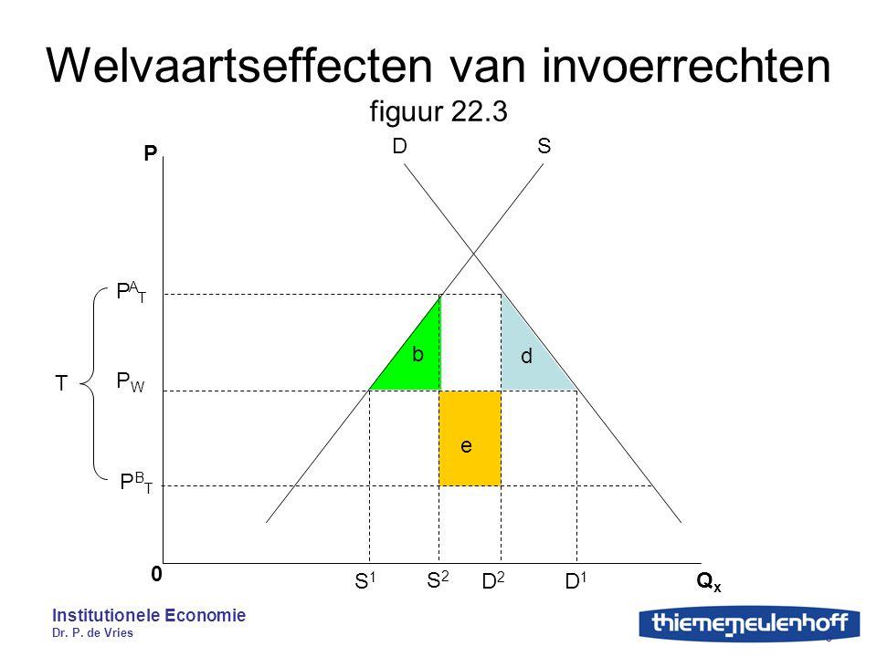 Institutionele Economie Dr. P. de Vries 5 Welvaartseffecten van invoerrechten figuur 22.3 P 0 QxQx SD S1S1 S2S2 D2D2 D1D1 PATPAT PBTPBT PWPW T d b e