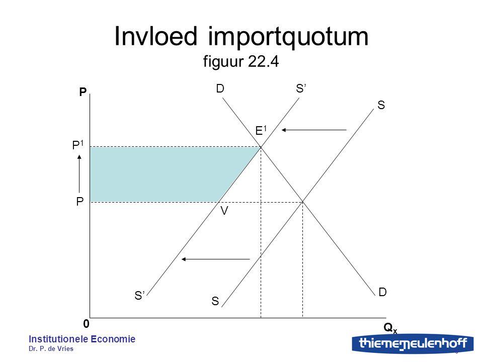 Institutionele Economie Dr. P. de Vries 6 Invloed importquotum figuur 22.4 P 0 QxQx S'D P1P1 P S S D E1E1 V