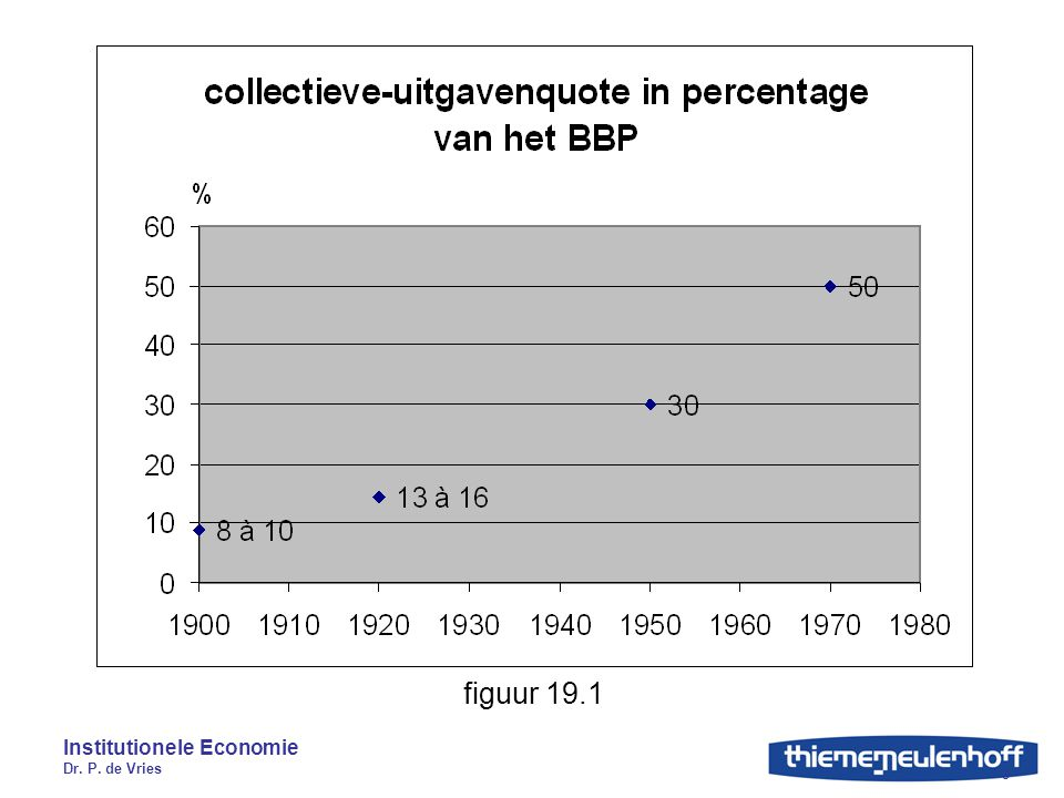 Institutionele Economie Dr. P. de Vries 3 figuur 19.1