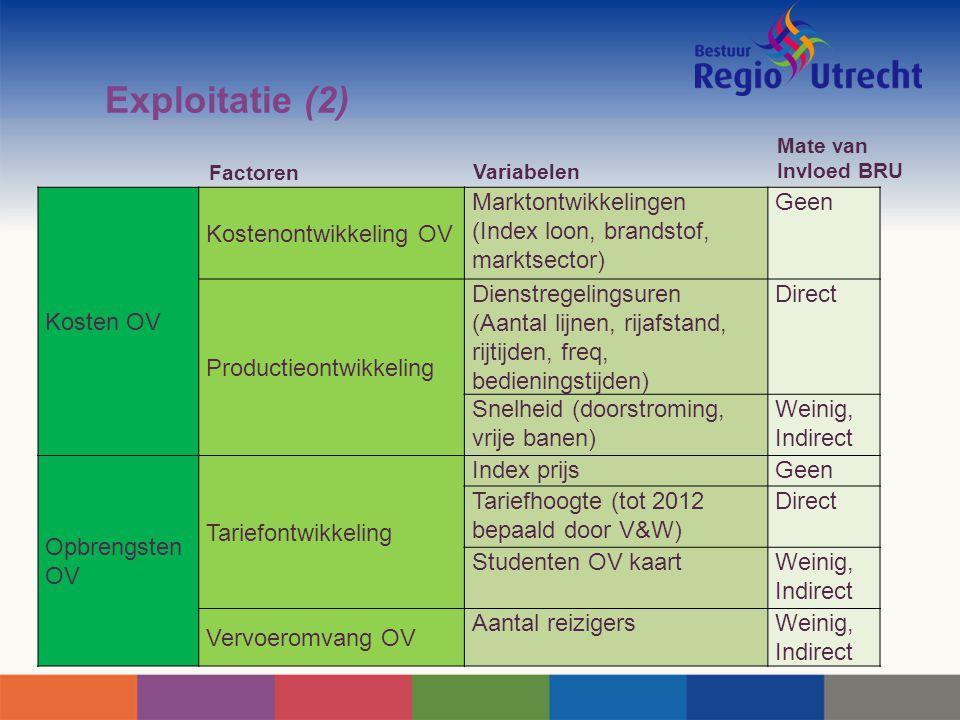 Exploitatie (2) Kosten OV Kostenontwikkeling OV Marktontwikkelingen (Index loon, brandstof, marktsector) Geen Productieontwikkeling Dienstregelingsure