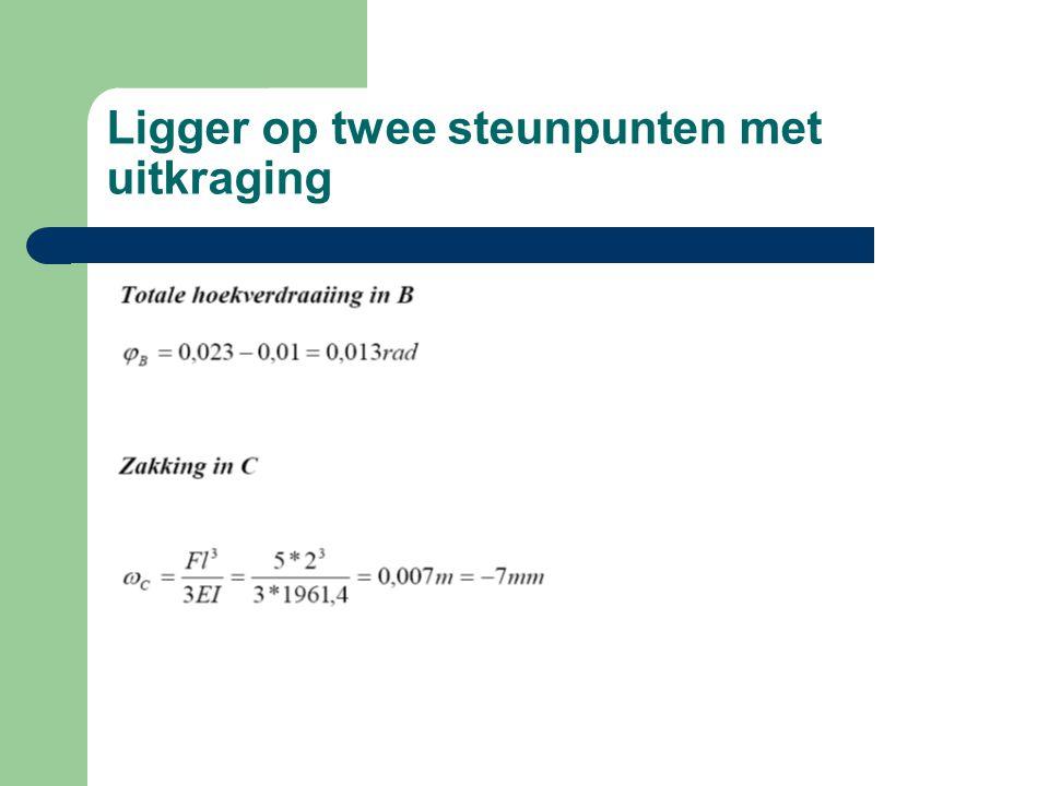 Ligger op twee steunpunten met uitkraging met q en p op overstek.