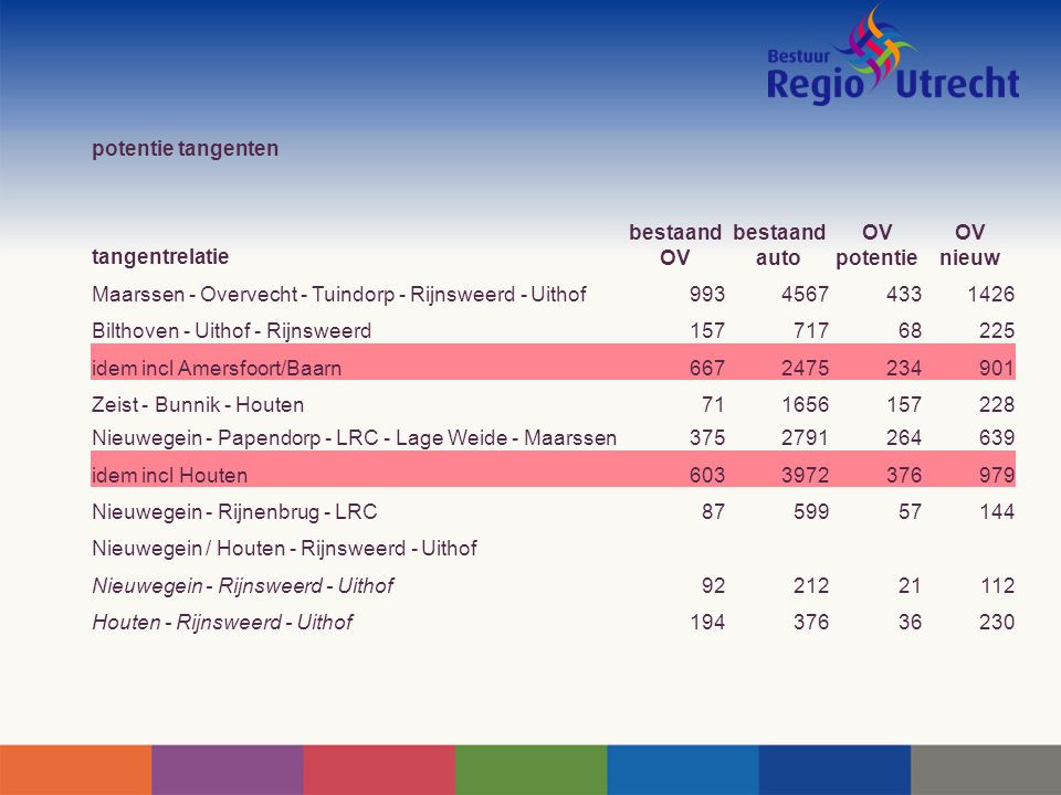 potentie tangenten tangentrelatie bestaand OV bestaand auto OV potentie OV nieuw Maarssen - Overvecht - Tuindorp - Rijnsweerd - Uithof99345674331426 B
