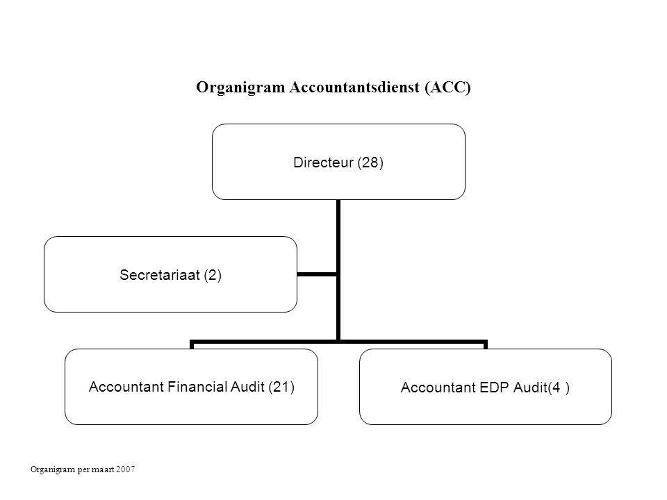 Organigram Accountantsdienst (ACC) Organigram per maart 2007 Directeur (28) Accountant Financial Audit (21) Accountant EDP Audit(4 ) Secretariaat (2)