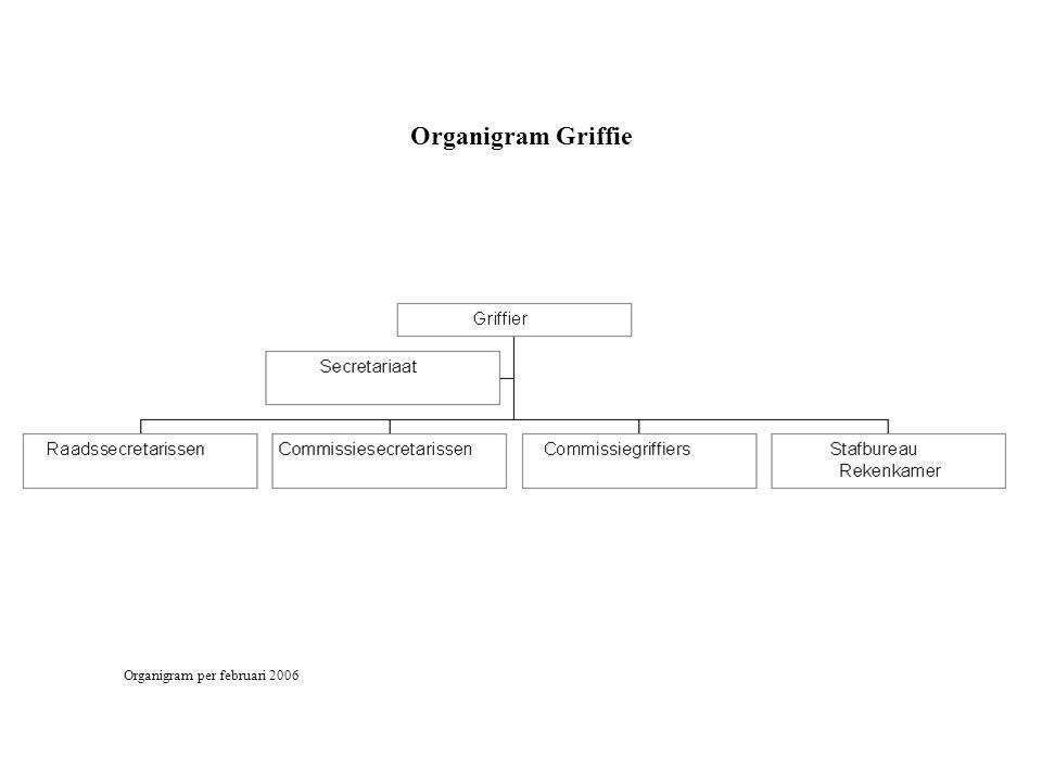 Organigram Griffie Organigram per februari 2006