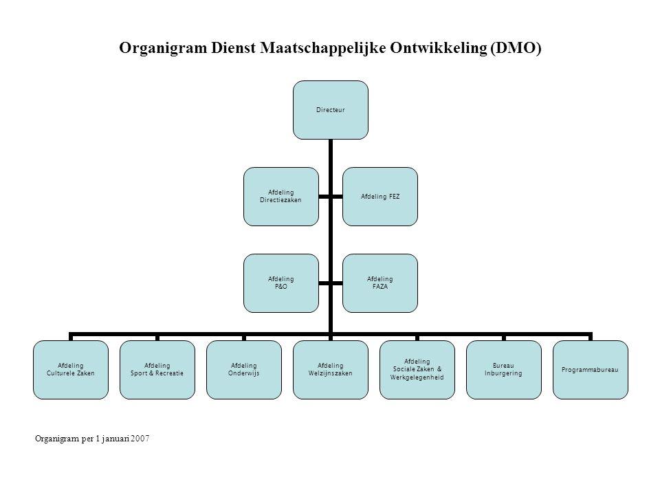 Organigram Dienst Maatschappelijke Ontwikkeling (DMO) Organigram per 1 januari 2007 Directeur Afdeling Culturele Zaken Afdeling Sport & Recreatie Afde