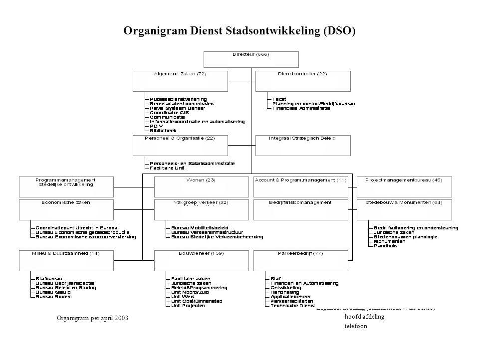 Organigram Dienst Stadsontwikkeling (DSO) Legenda: afdeling (aantal medew. uit PIMS) hoofd afdeling telefoon Organigram per april 2003