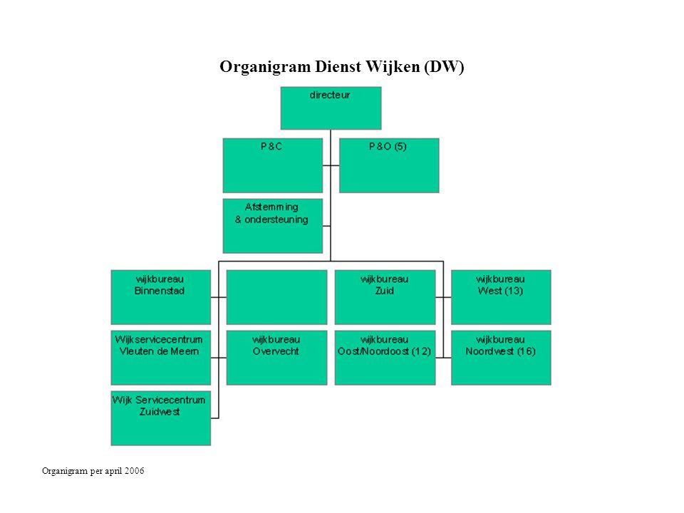 Organigram Dienst Wijken (DW) Organigram per april 2006 Ernaast: Gemeentelijk Callcenter: J. Versloot