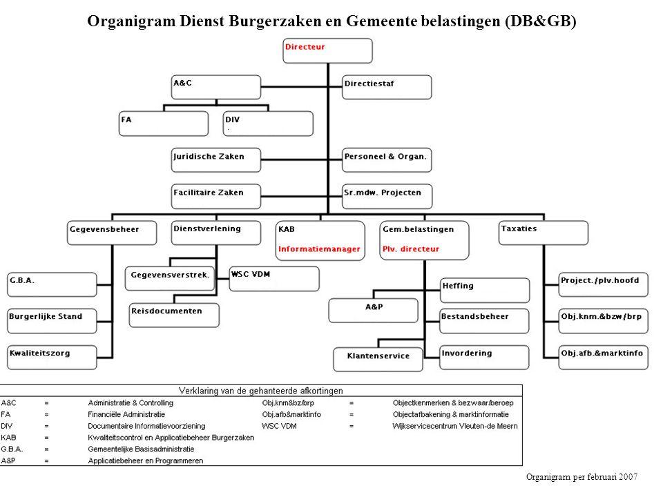Organigram Dienst Burgerzaken en Gemeente belastingen (DB&GB) Organigram per februari 2007