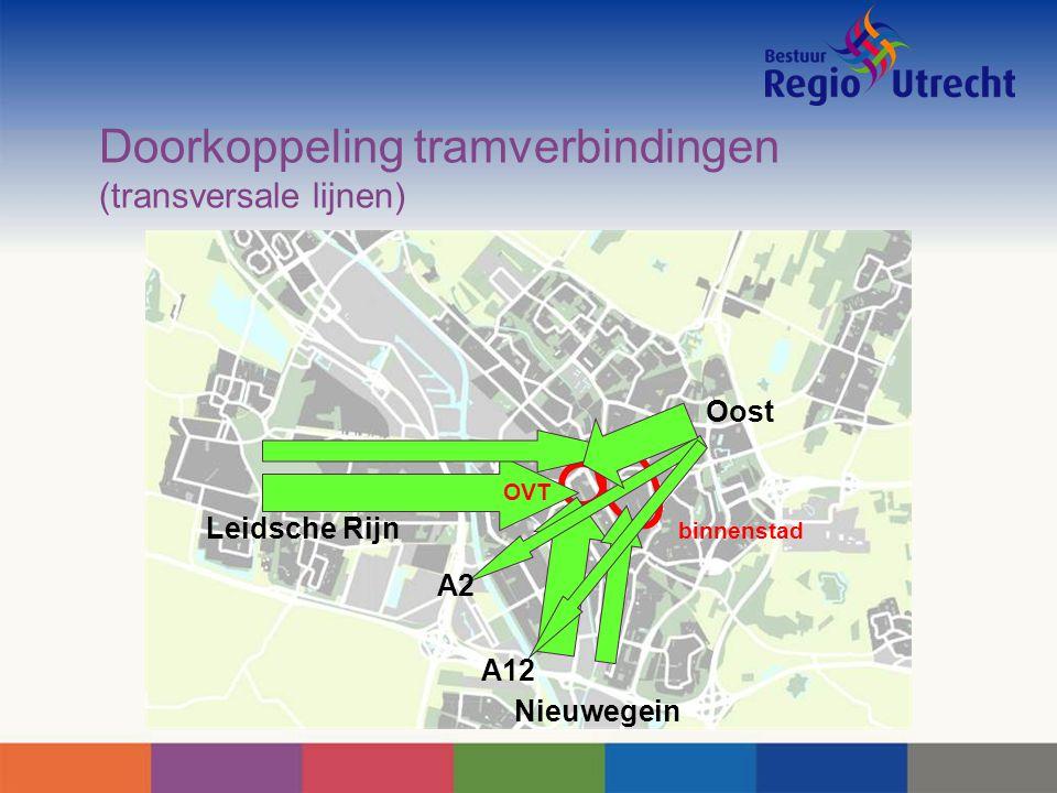 binnenstad Doorkoppeling tramverbindingen (transversale lijnen) A2 A12 OVT Oost Leidsche Rijn Nieuwegein