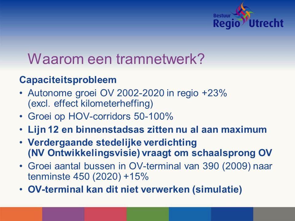 Waarom een tramnetwerk.Capaciteitsprobleem Autonome groei OV 2002-2020 in regio +23% (excl.
