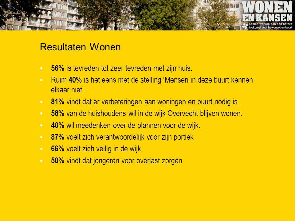 Resultaten Wonen 56% is tevreden tot zeer tevreden met zijn huis. Ruim 40% is het eens met de stelling 'Mensen in deze buurt kennen elkaar niet'. 81%