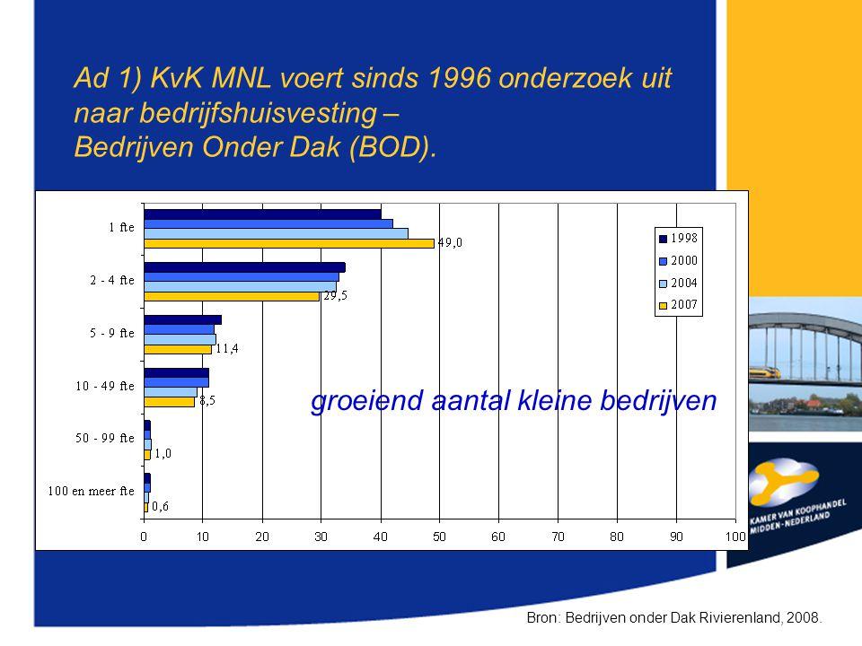 Ad 1) KvK MNL voert sinds 1996 onderzoek uit naar bedrijfshuisvesting – Bedrijven Onder Dak (BOD). Bron: Bedrijven onder Dak Rivierenland, 2008. groei