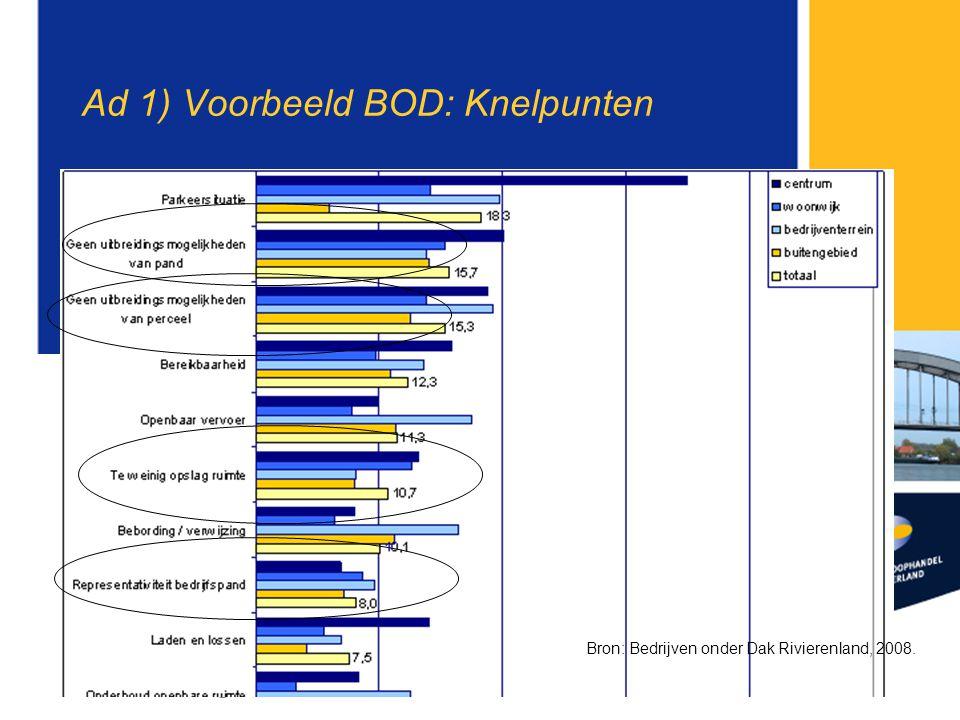 Ad 1) Voorbeeld BOD: Knelpunten Bron: Bedrijven onder Dak Rivierenland, 2008.