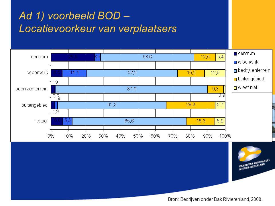 Ad 1) voorbeeld BOD – Locatievoorkeur van verplaatsers Bron: Bedrijven onder Dak Rivierenland, 2008.